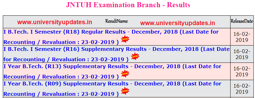 jntuh 1-1 and 1st year dec 2018 results.PNG