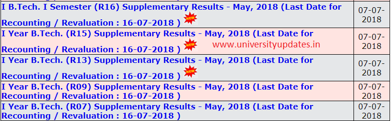 jntuh 1-1 and 1st year results may 2018.PNG