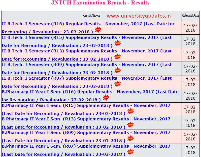 JNTUH B Tech 2-1 Sem (R16,R15,R13,R09,R07) Regular