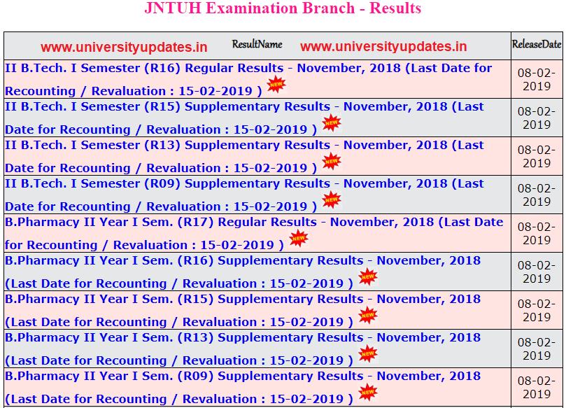 jntuh 2-1 results nov 2018.PNG