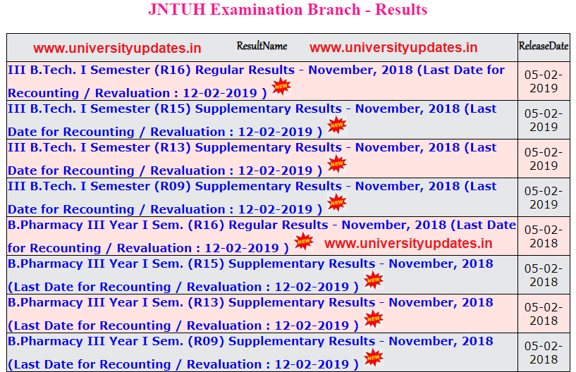 JNTUH 3-1 RESULTS NOV 2018.PNG