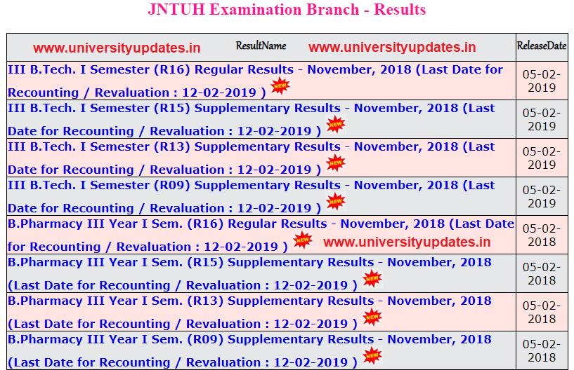 JNTUH B Tech 3-1 Sem (R16, R15, R13, R09) Regular/Supple