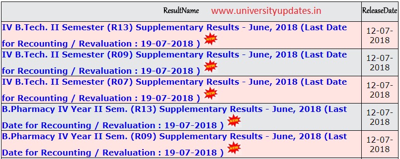 jntuh 4-2 advance supply results 2018.PNG