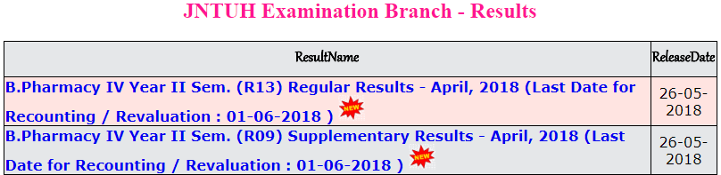 jntuh bpharmacy 4-2 results april 2018.PNG