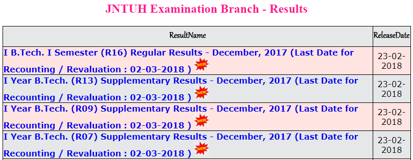 jntuh btech 1-1 and 1st year results dec 2017.PNG