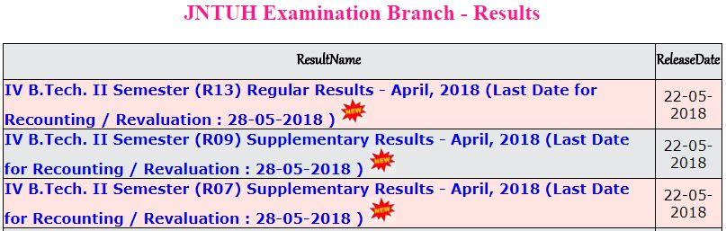 jntuh btech 4-2 results april 2018.JPG