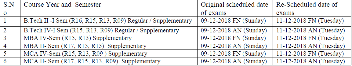 jntuh exams on 09122018.png