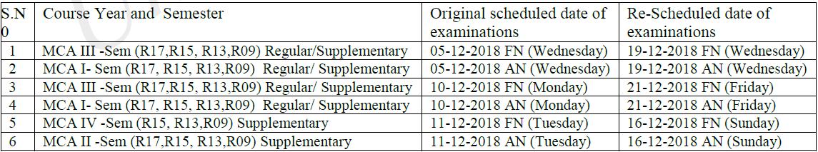 jntuh mca exams postpoend dec 2018.png