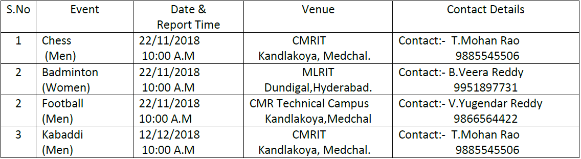 jntuh team selections 2018.png