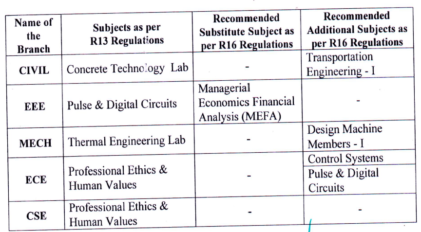 JNTUK Substitute Subjects For Readmitted Students From R13